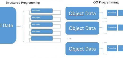 процедурное программирование или ООП